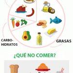 que comer en la dieta cetogenica