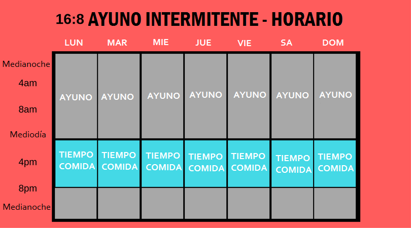 ayuno intermitente guia